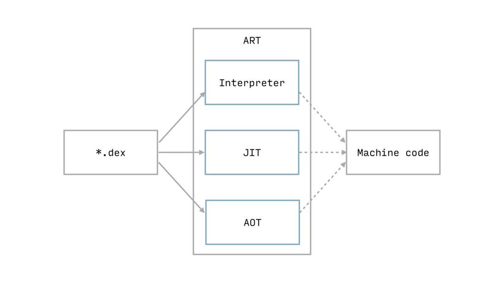 ART Machine code JIT *.dex Interpreter AOT