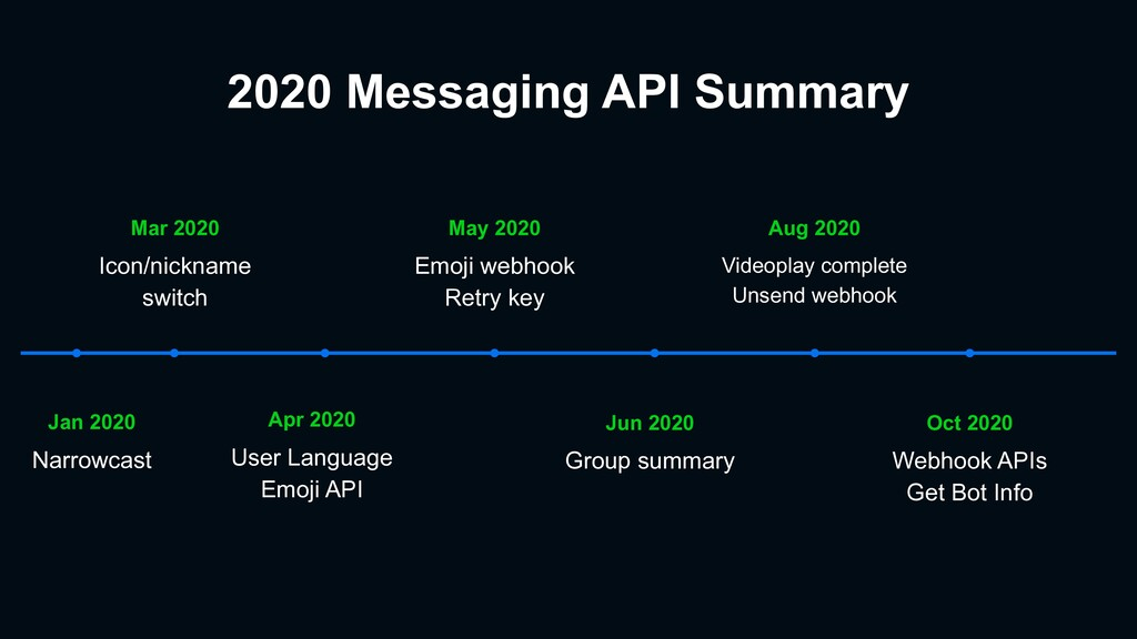 2020 Messaging API Summary Oct 2020 Webhook API...