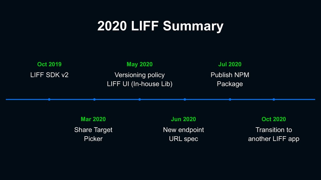 2020 LIFF Summary Oct 2020 Transition to anothe...