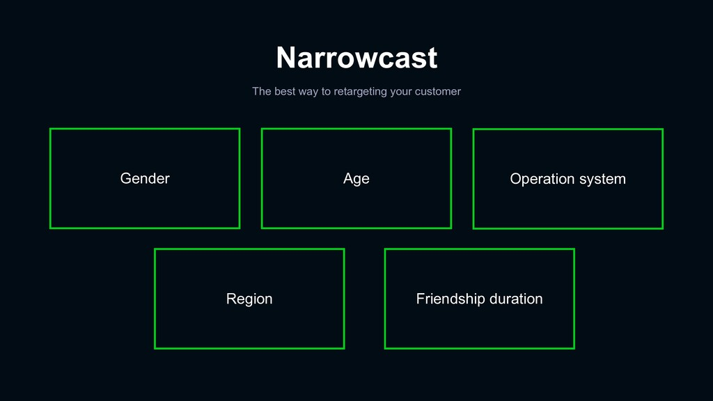 Narrowcast The best way to retargeting your cus...