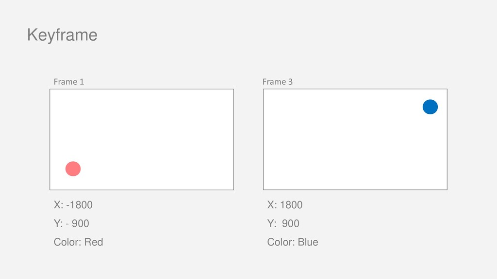 Keyframe Frame 1 Frame 3 X: -1800 Y: - 900 Colo...
