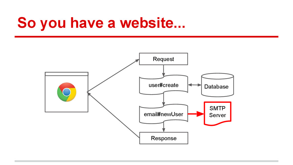 So you have a website... Database Request Respo...