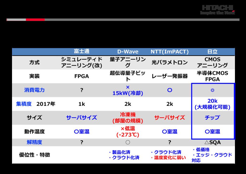 © Hitachi, Ltd. 2018. All rights reserved. 3-4 ...