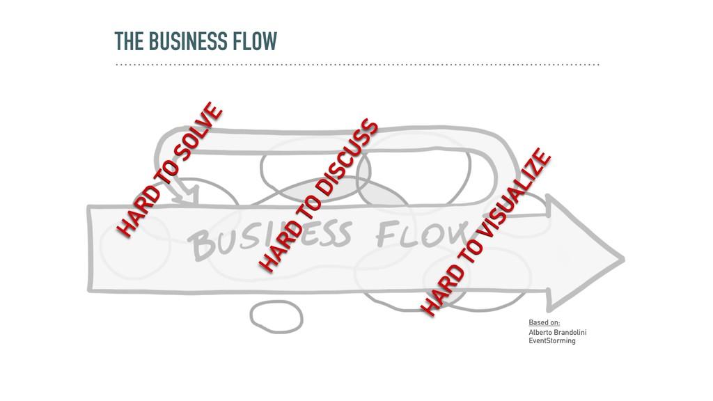 THE BUSINESS FLOW Based on: Alberto Brandolini ...
