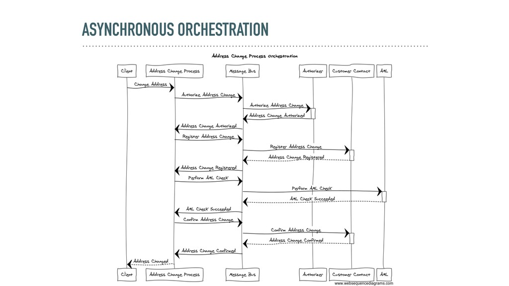 ASYNCHRONOUS ORCHESTRATION