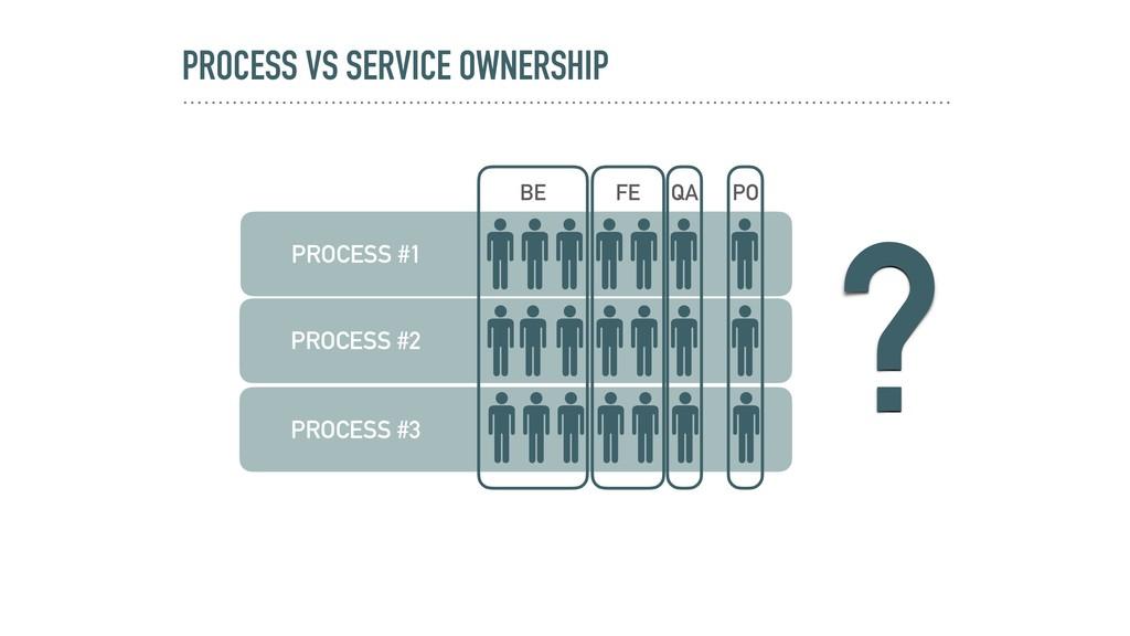 PROCESS VS SERVICE OWNERSHIP PROCESS #3 PROCESS...