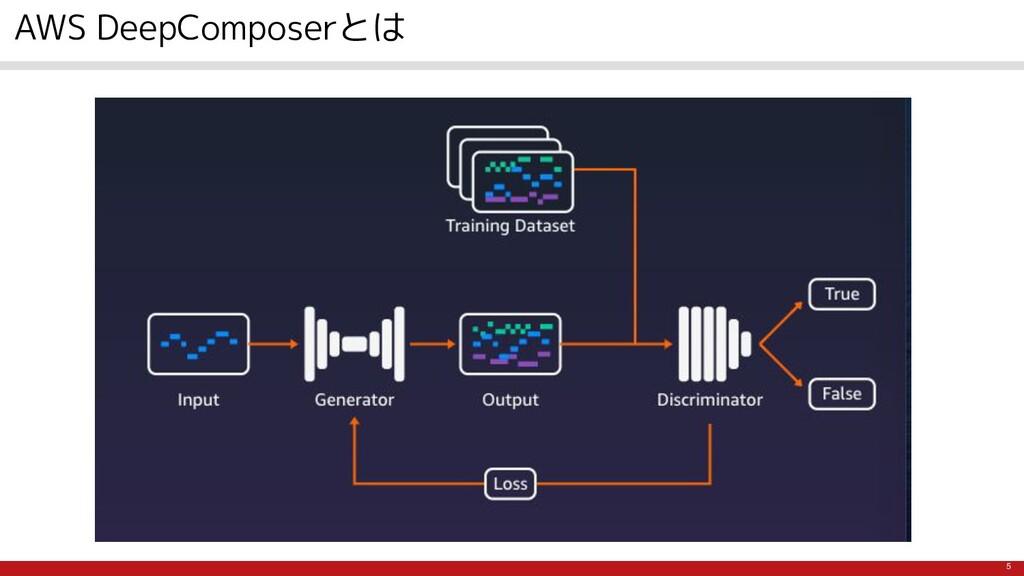 5 AWS DeepComposerとは