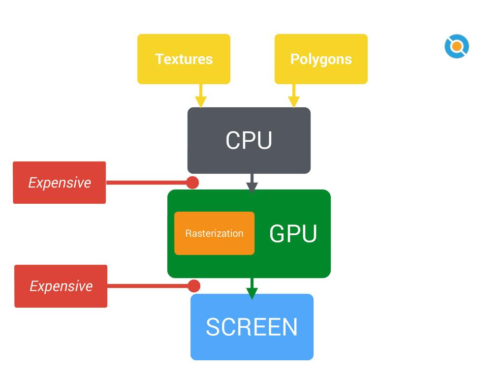 7 SCREEN GPU Rasterization CPU Polygons Texture...
