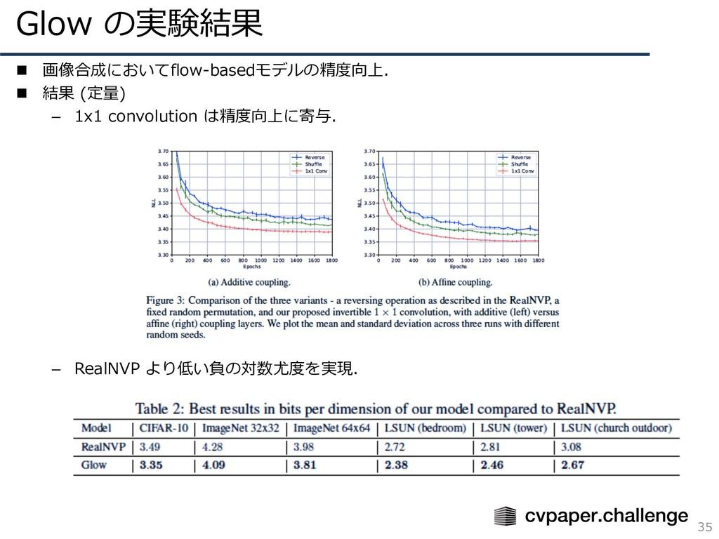Glow の実験結果 35 n 画像合成においてflow-basedモデルの精度向上. n 結...