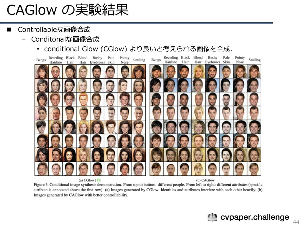 CAGlow の実験結果 44 n Controllableな画像合成 – Conditona...