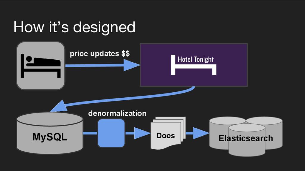 How it's designed Docs MySQL price updates $$ E...