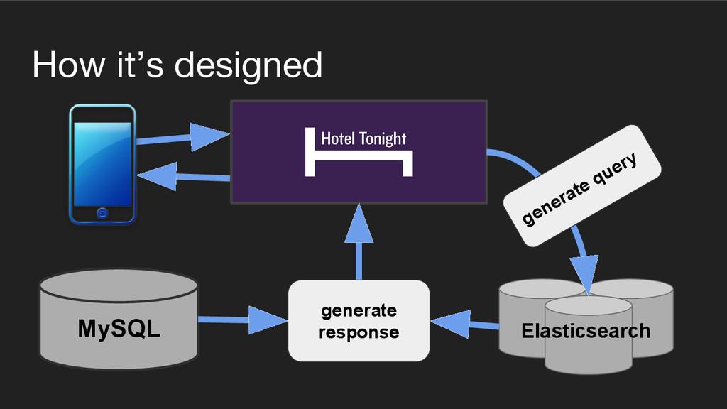 How it's designed Elasticsearch MySQL generate ...