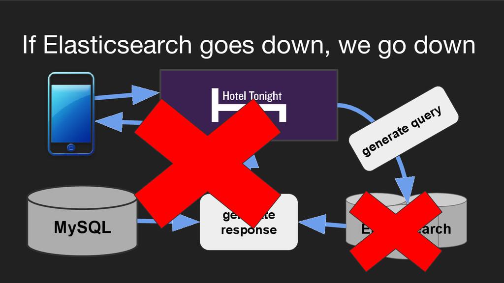 If Elasticsearch goes down, we go down Elastics...