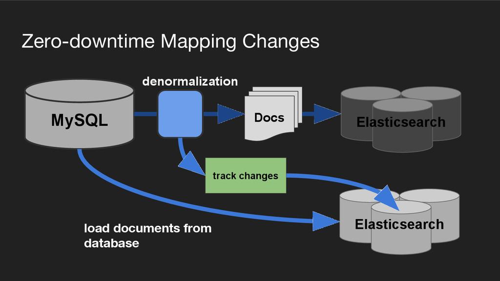 Zero-downtime Mapping Changes Docs MySQL Elasti...