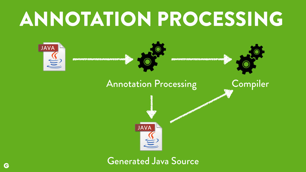 ANNOTATION PROCESSING Generated Java Source Ann...