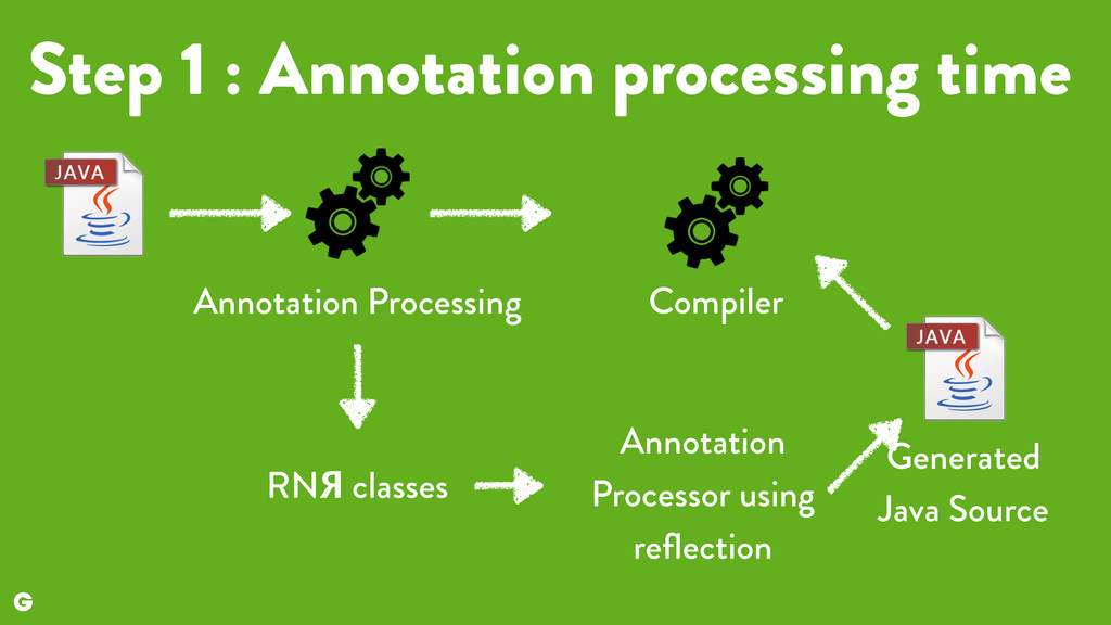Step 1 : Annotation processing time RNЯ classes...