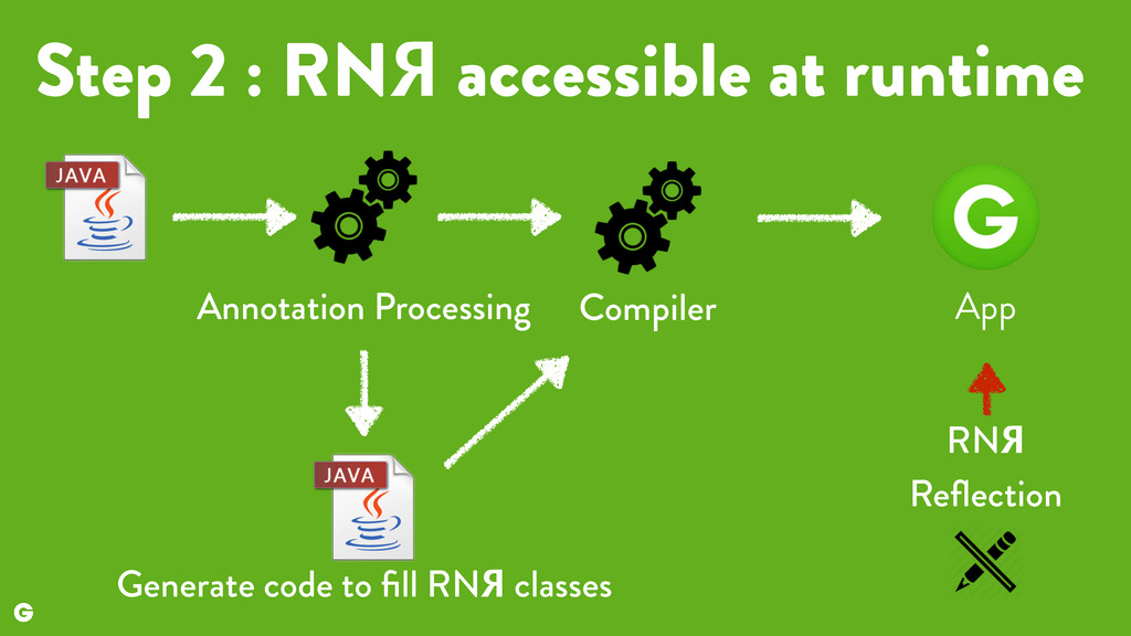 Step 2 : RNЯ accessible at runtime Generate cod...
