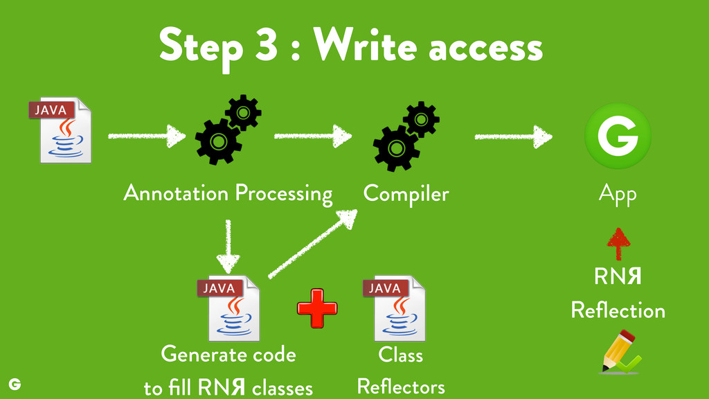 Step 3 : Write access Generate code 