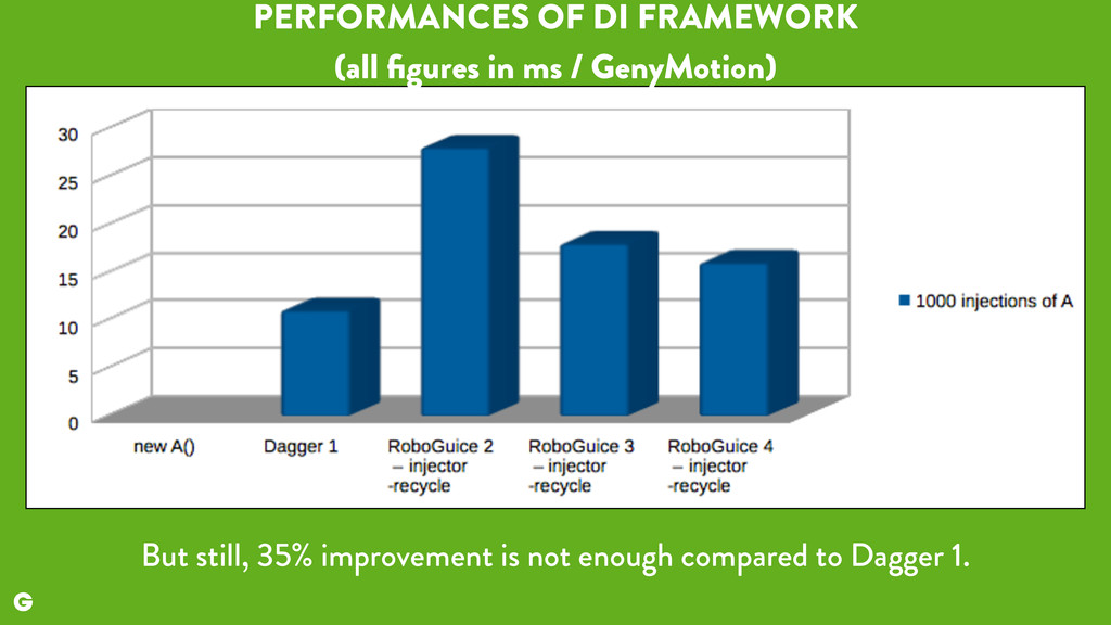 But still, 35% improvement is not enough compar...