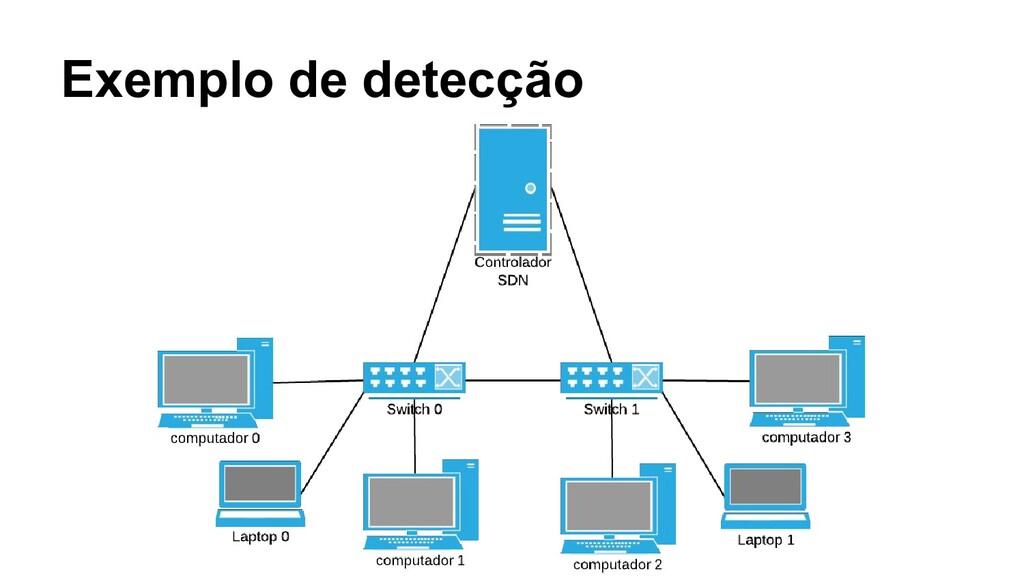 Exemplo de detecção