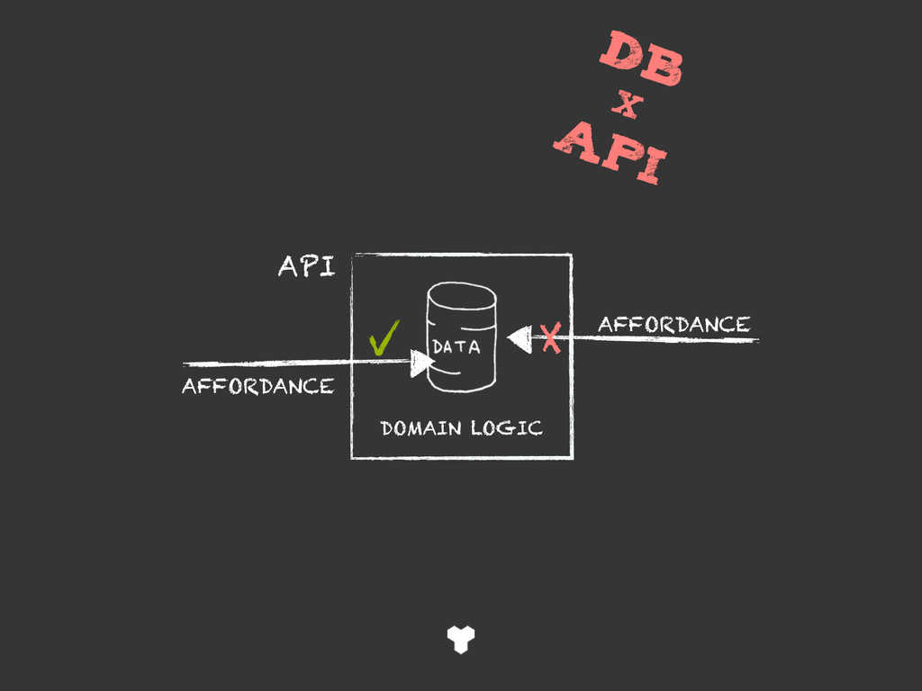 DB × api DOMAIN LOGIC API AFFORDANCE AFFORDANCE...