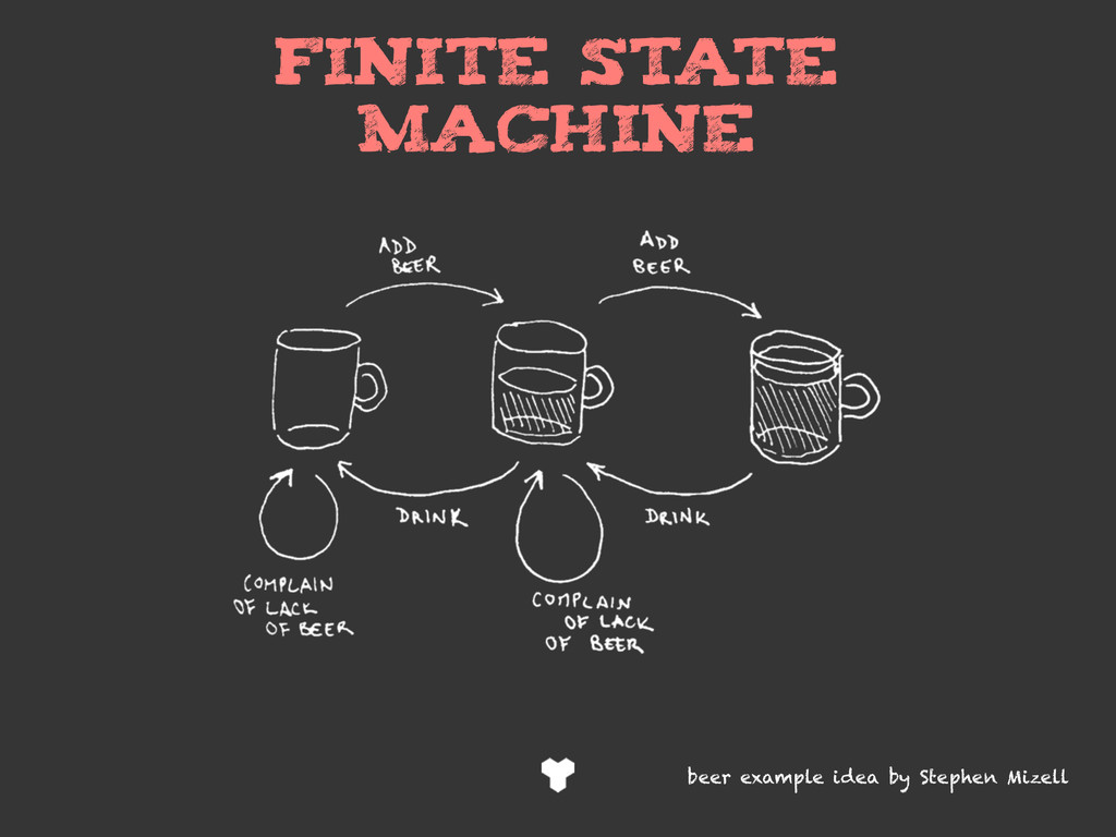 Finite state machine beer example idea by Steph...