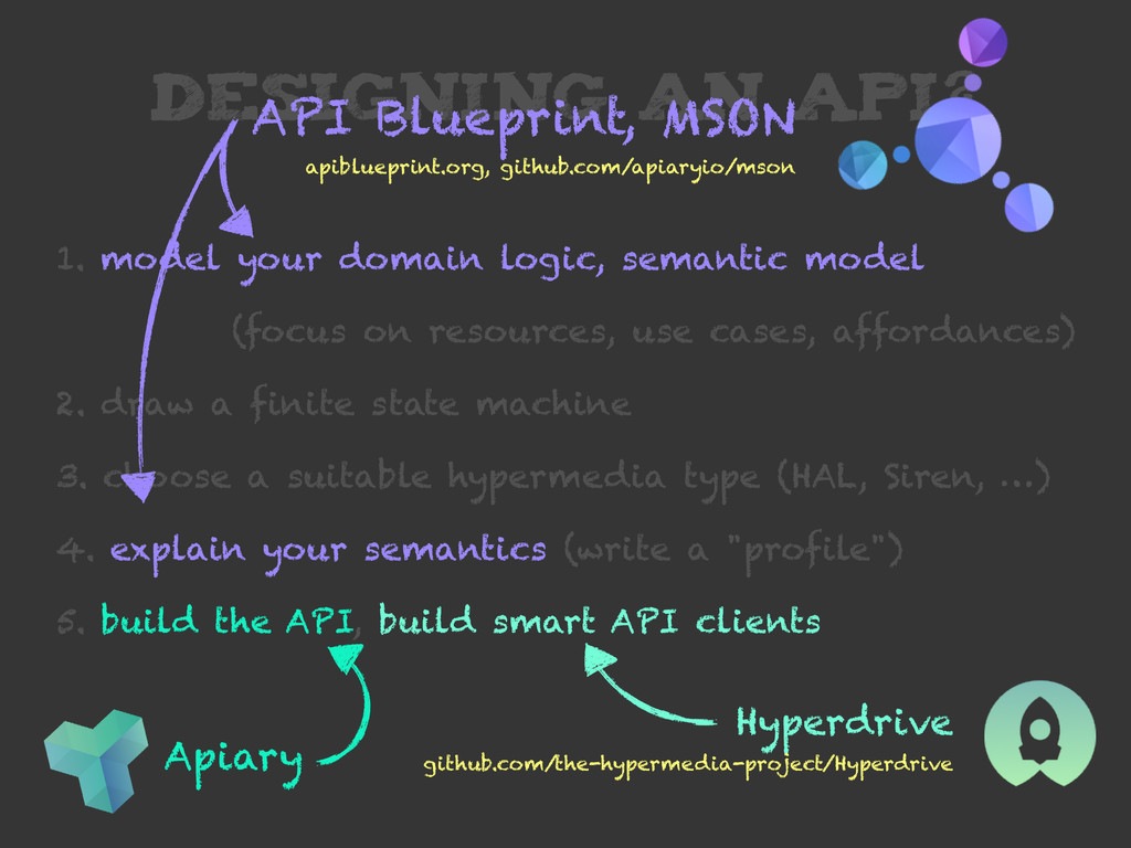 DESIGNING AN API? 1. model your domain logic, s...