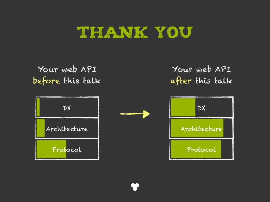 THANK YOU DX Architecture Protocol DX Architect...