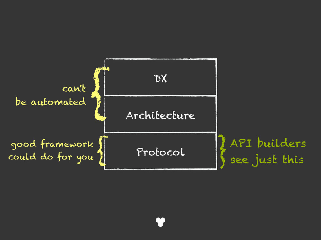 DX Architecture Protocol { { good framework cou...