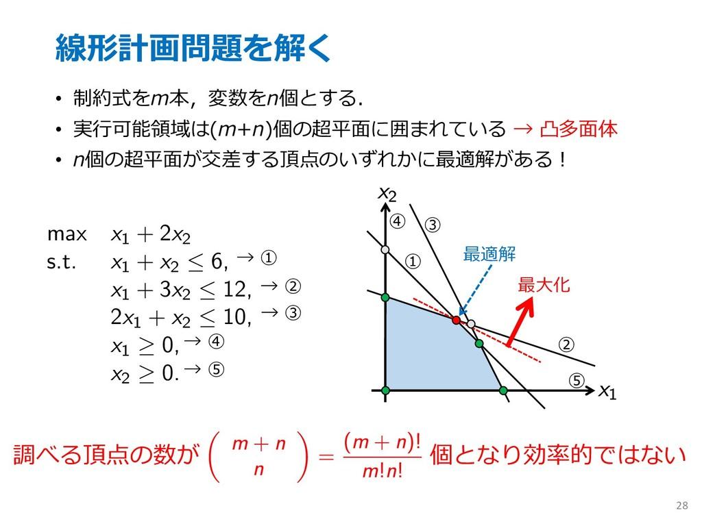 •   •   ( •  + ) 28 max x1 + 2x2...