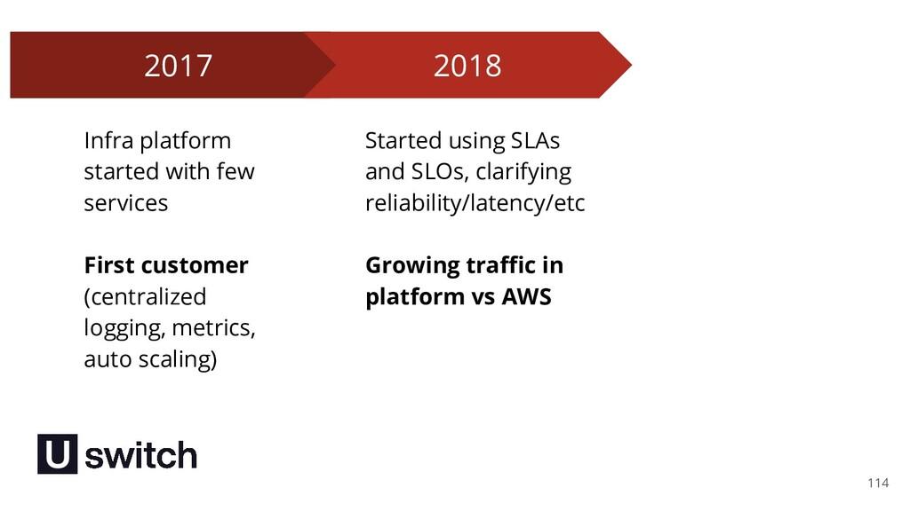 114 2017 Infra platform started with few servic...