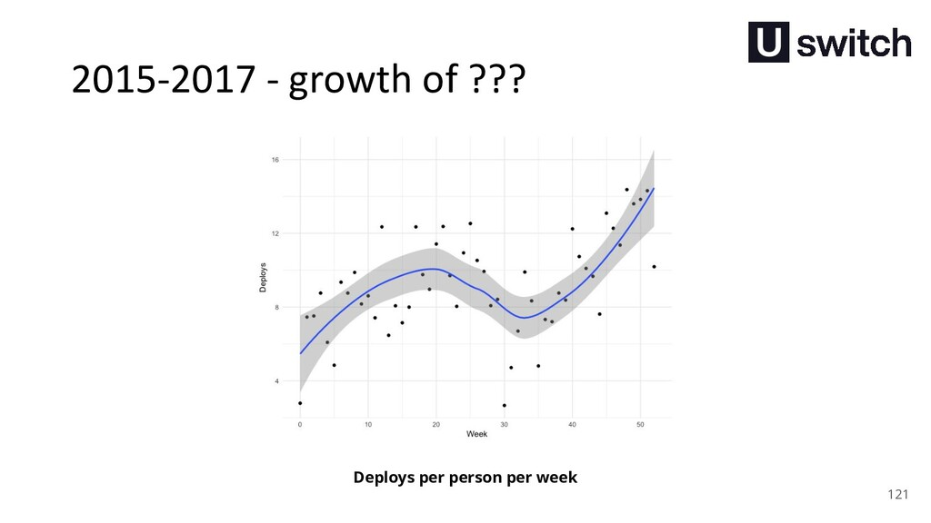 121 Deploys per person per week 2015-2017 - gro...