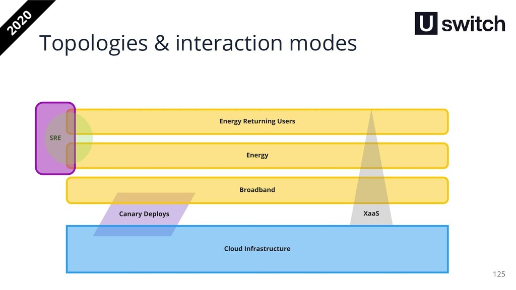 125 2020 Topologies & interaction modes