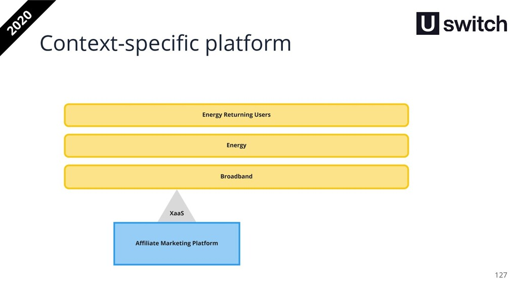 127 2020 Context-specific platform