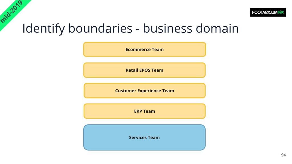 Identify boundaries - business domain 94 m id-2...
