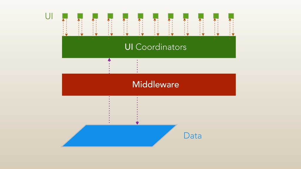UI UI Coordinators Middleware Data