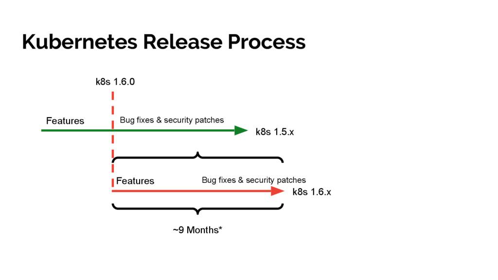 Kubernetes Release Process k8s 1.5.x k8s 1.6.0 ...