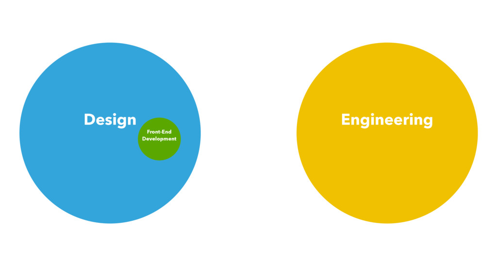 Design Engineering Front-End Development