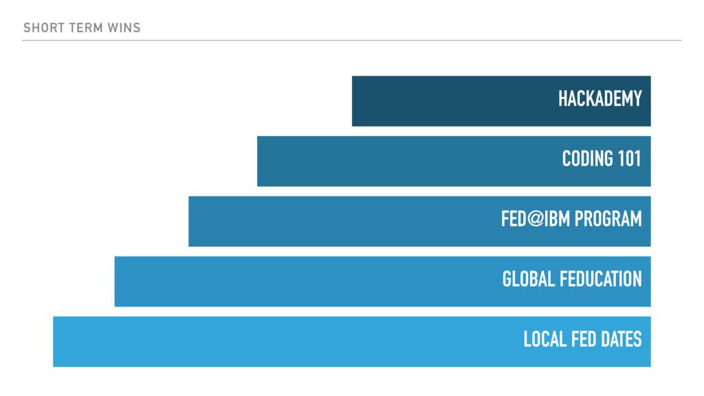 SHORT TERM WINS LOCAL FED DATES GLOBAL FEDUCATI...
