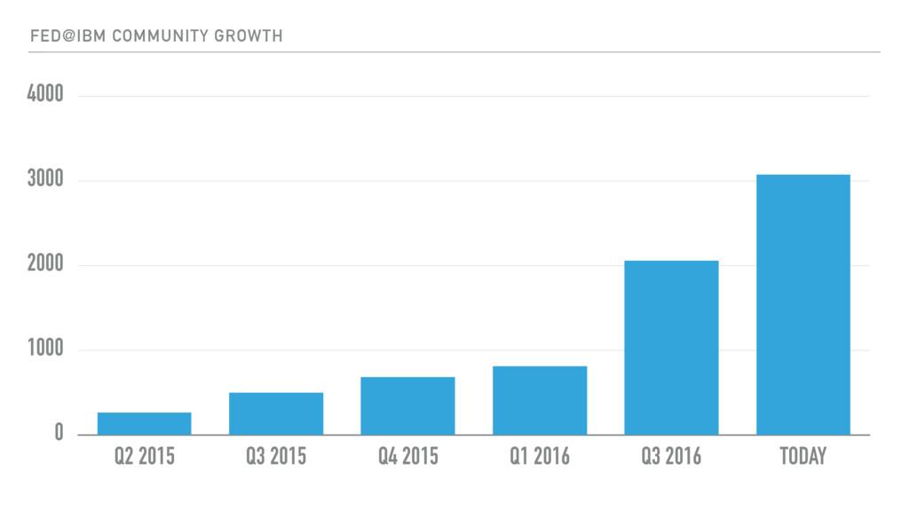 FED@IBM COMMUNITY GROWTH 0 1000 2000 3000 4000 ...