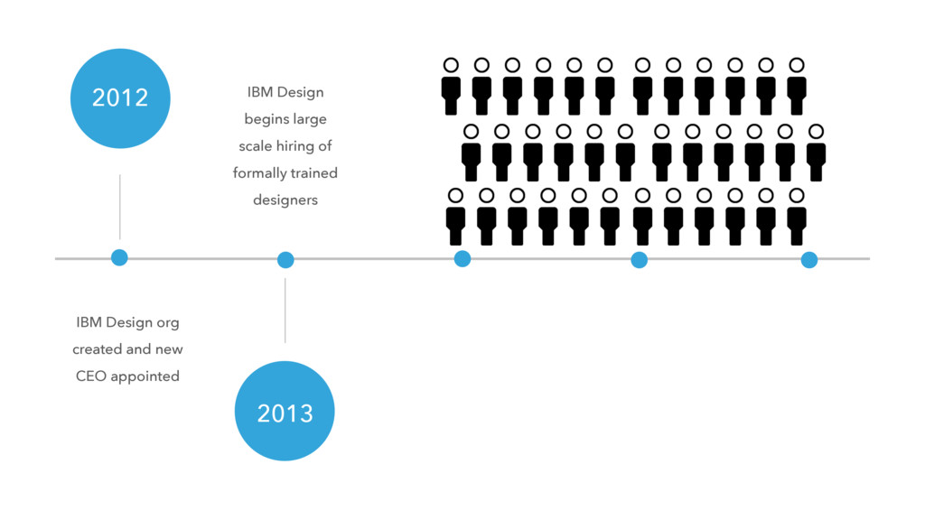 IBM Design org created and new CEO appointed 20...