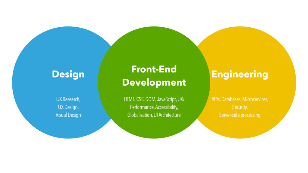 Design Engineering Front-End Development HTML, ...