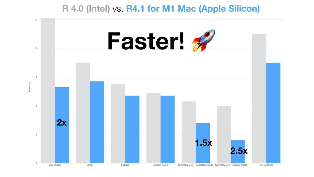 2x 2.5x 1.5x Faster! 🚀 R 4.0 (Intel) vs. R4.1 f...