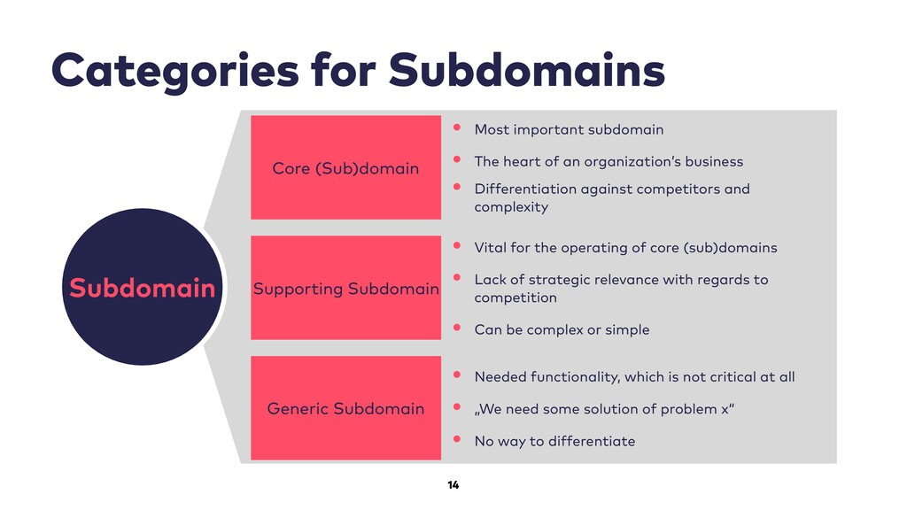 14 Categories for Subdomains Subdomain Core (Su...