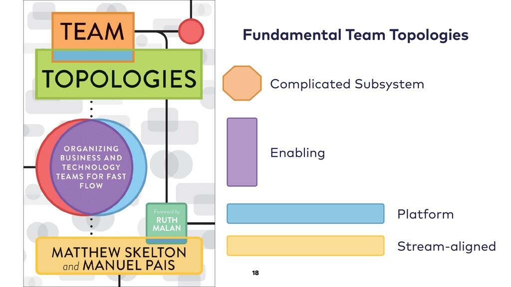 18 Fundamental Team Topologies Complicated Subs...