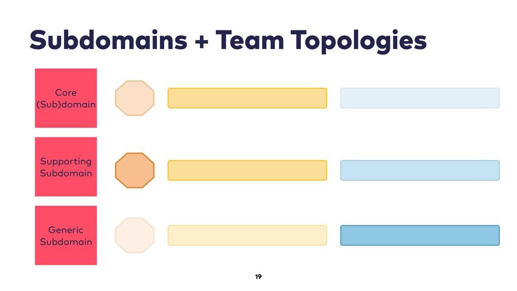 19 Subdomains + Team Topologies Core (Sub)domai...