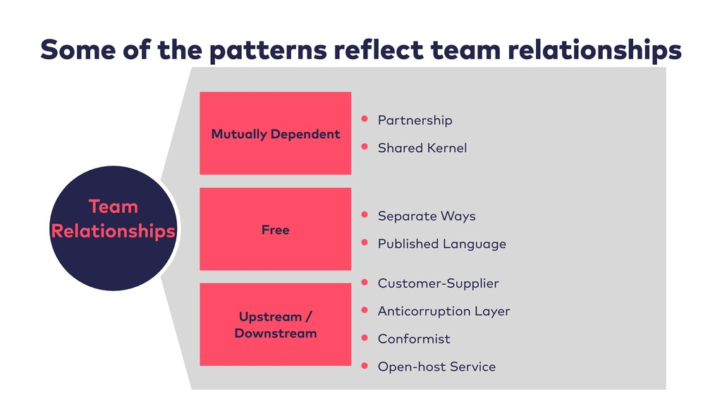 47 Some of the patterns reflect team relationsh...