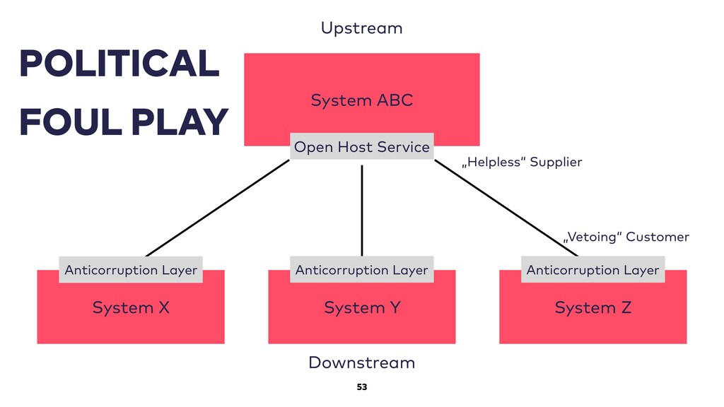 53 System ABC Open Host Service Upstream Downst...