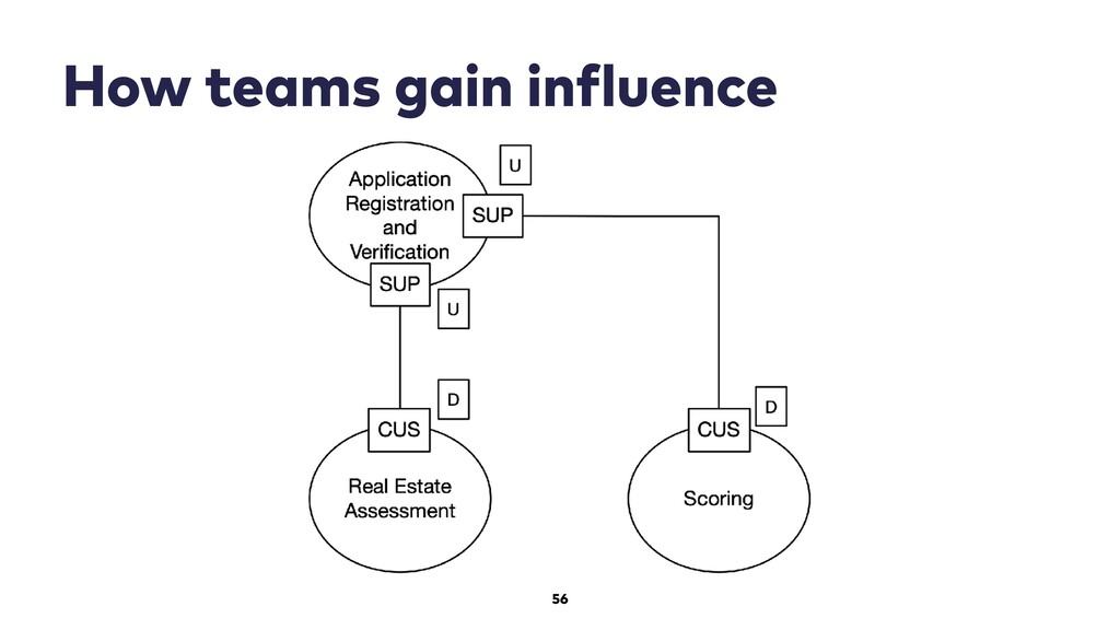 56 How teams gain influence