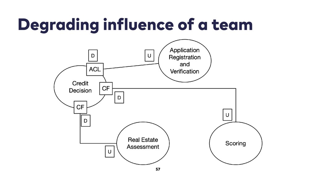 57 Degrading influence of a team